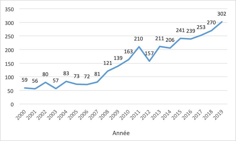 Graphique1: Évolution du nombre d'articles en sciences sociales et en économie portant sur la migration de retour référencés dans la base de données Scopus 2000-2019 Le graphique présenté ici correspond aux articles référencés dans Scopus pour lesquels «return migr*» apparaît dans le titre, le résumé ou les mots-clés, publiés à partir de 2000 et dans les disciplines de sciences sociales et d'économie (soit: (TITLE-ABS-KEY(return migr*) AND PUBYEAR > 1999 AND SUBJAREA(ECON OR SOCI) AND DOCTYPE(ar)).